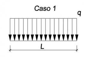 carga uniformemente distribuída